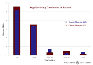 Distribution of returns on Angel Investments